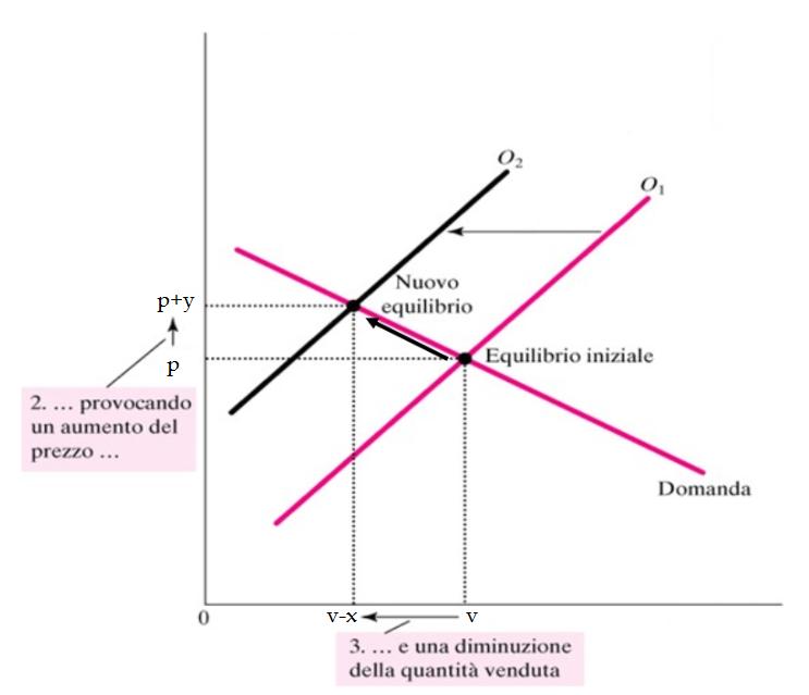Grafico che mostra cosa avviene contraendo l'offerta: si riduce la quantità e si aumenta il prezzo